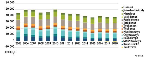 Suomen Kasvihuonekaasupäästöt